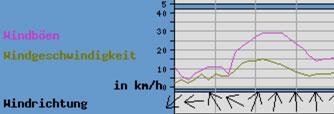 Windvorhersage Grafik