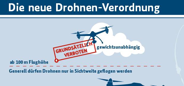 Auszug aus dem Flyer des BMVI zum Drohnenführerschein, der Kennzeichnungspflicht von Drohnen, dem Kenntnisnachweis des Piloten und dem Flugverbot unter bestimmten Umständen. (Quelle: BMVI)
