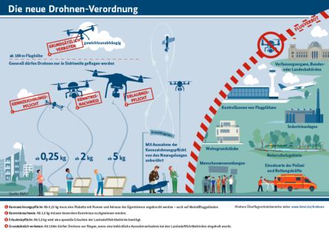 Vollständige Infografik zum Drohnen Führerschein des Bundesministeriums für Verkehr und digitale Infrastruktur (unter Alexander Dobrindt). Wann der Führerschein fürs Drohnenfliegen kommt, ist noch nicht ganz gewiss. Infografik aus Computer BILD Video