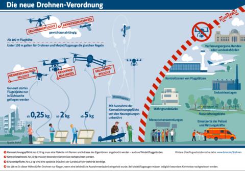 Der Flyer vom BMVI zeigt vereinfacht, was Drohnenpiloten ab April 2017 beachten müssen (Quelle: BMVI).