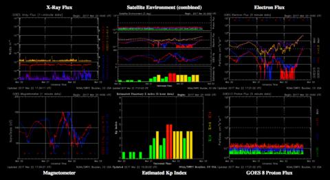 Aktuelle Sonnenaktivität und Aktivität des Erdmagnetfelds in der Übersicht.